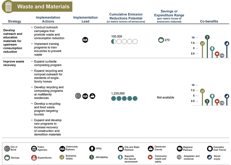 waste and materials analysis table - view long description for accessible table