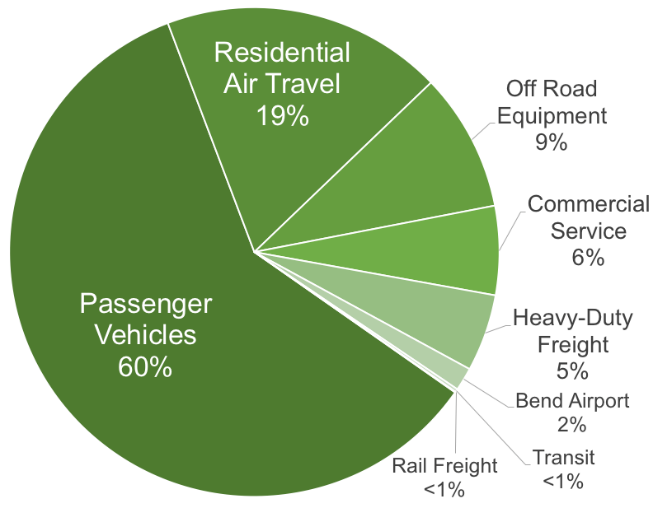 A pie chart showing what percentage of greenhouse gas emissions in the transportation sectors come from different vehicles. Passenger vehicles release the greatest percentage of greenhouse gas emissions (60%) followed by residential air travel (19%), off road equipment (9%), commercial service (6%), Heavy-Duty Freight (5%), Bend Airport (2%), Transit (less than 1%), rail freight (less than 1%)